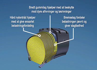 Nærbillede af Goodyear Permafoam-teknologi